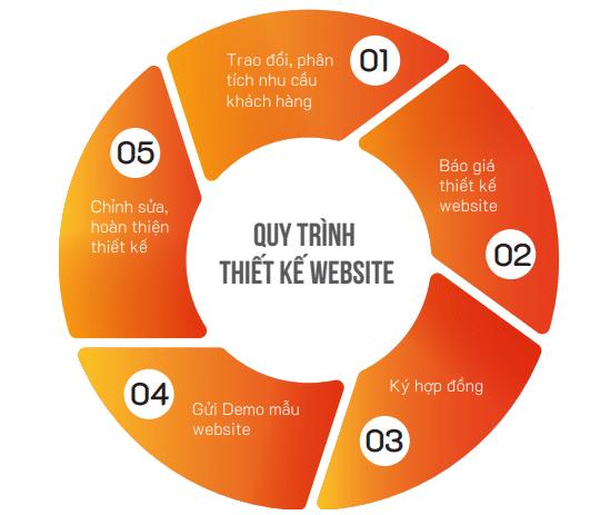 5 bước thiết kế website theo yêu cầu